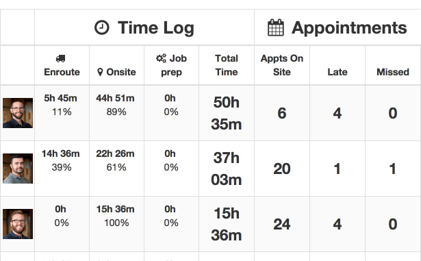 Technician time tracking