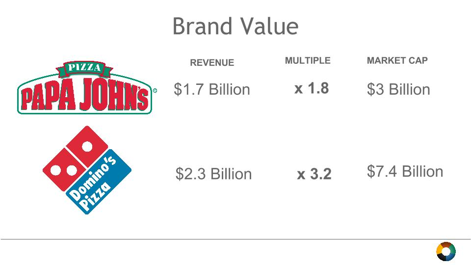 dominos-papa-john-valuation